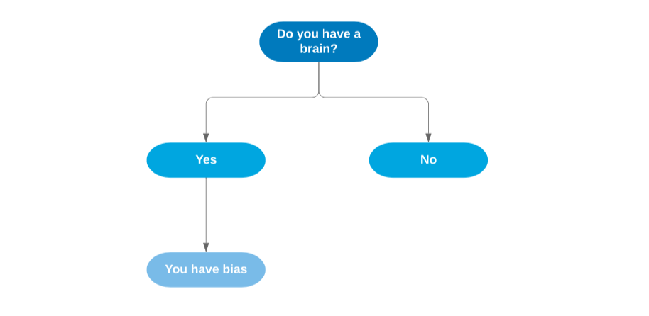 Here's Why Having a Brain Means You Have Bias » Transform Thinking and Performance